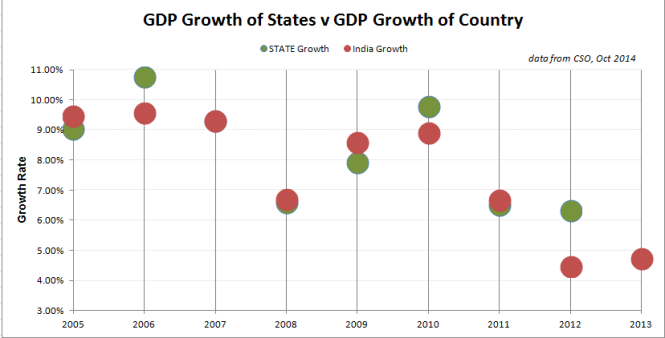 State GDP growth variance
